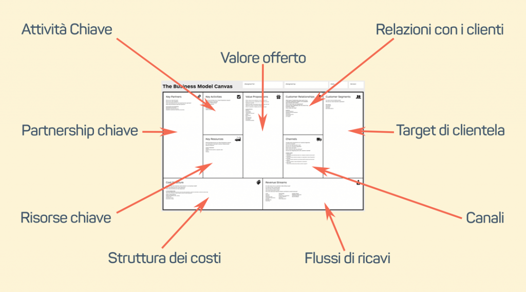Business Model Canvas con frecce