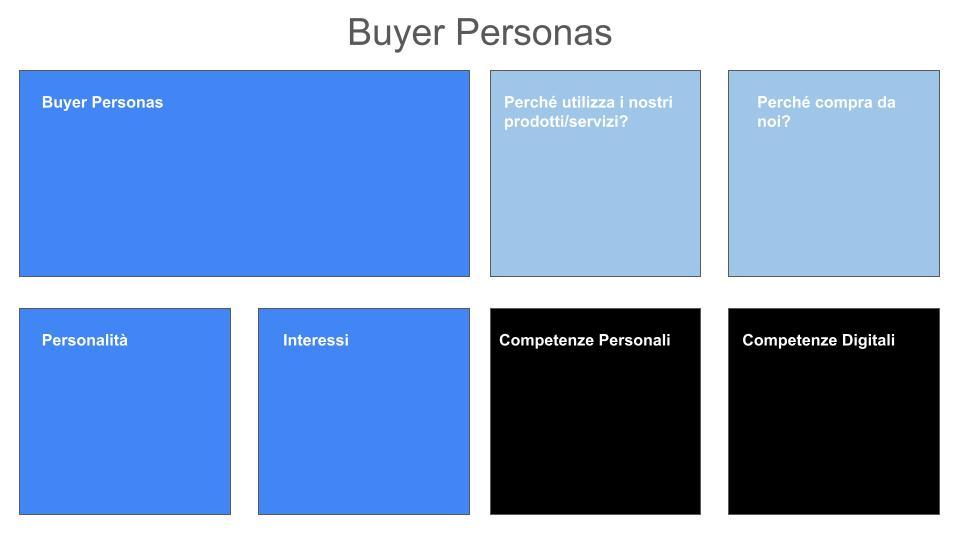 Buyer Personas: schema